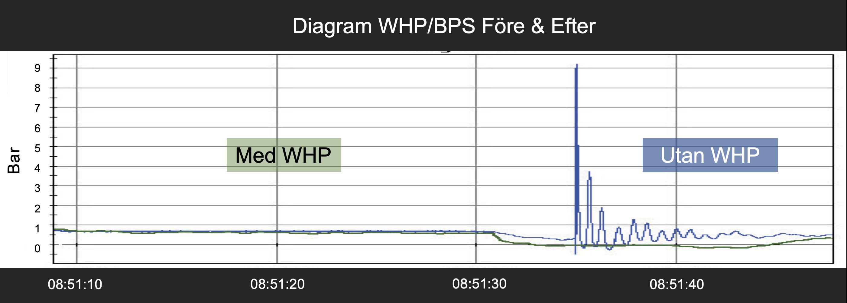 System_WHP_BPS_brunnar_i_samh_llet_Diagram